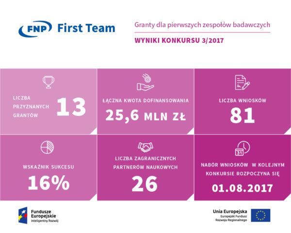 FIRST_TEAM-infografika