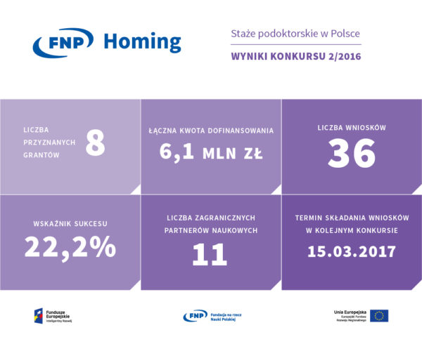 HOMING-infografika