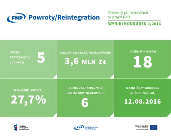 POWROTY-infografika