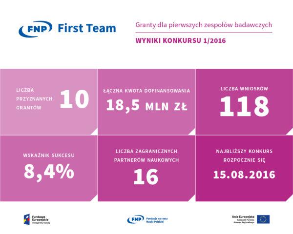 Statystyki pierwszego konkursu FIRST TEAM_infografika
