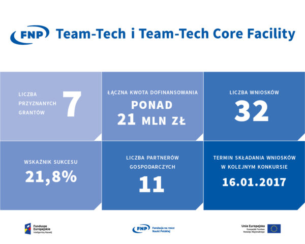 team-tech-team-tech_core_facility_infografika