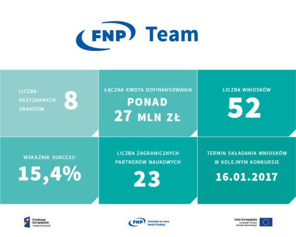 team-infografika