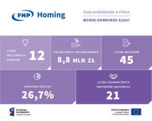 Wyniki konkursu HOMING 4_2017-infografika