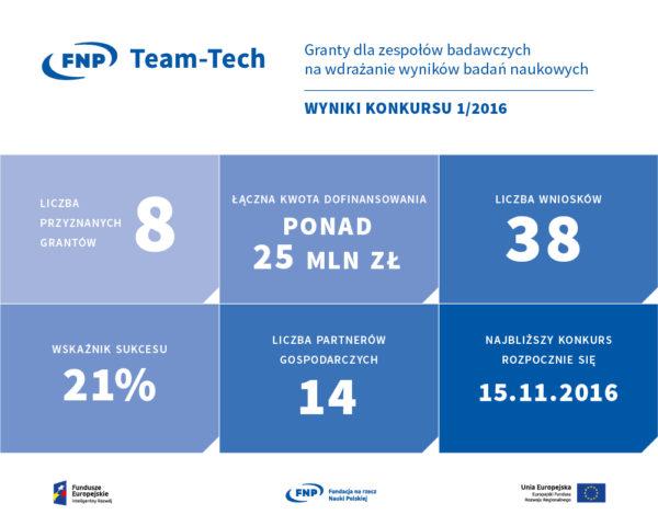 Wyniki konkursu_infografika