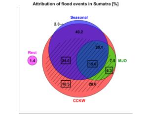 flood_attribution