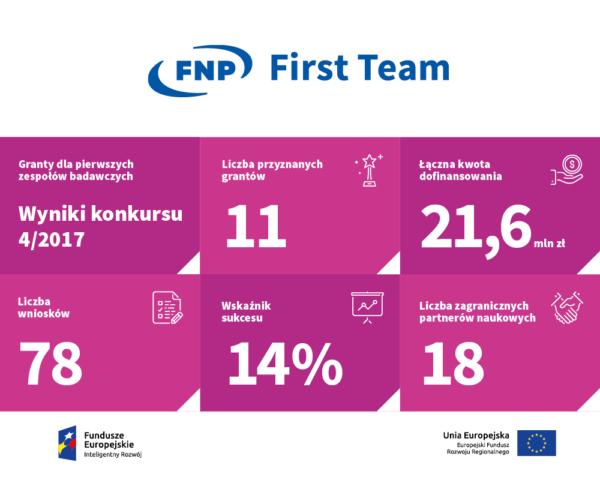fnp_infografika zbiorcza 1+5_first team_02_