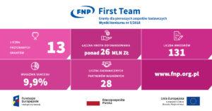 infografika first team
