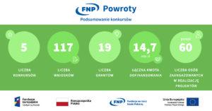 infografika_powroty_statystyki_konkursow