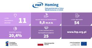 plansza HOMING_wyniki_konkursu