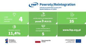 plansza POWROTY_ wyniki_konkursu